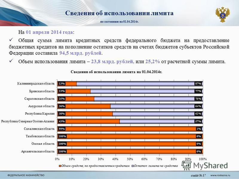 На 01 апреля 2014 года: Общая сумма лимита кредитных средств федерального бюджета на предоставление бюджетных кредитов на пополнение остатков средств на счетах бюджетов субъектов Российской Федерации составила 94,5 млрд. рублей. Объем использования л