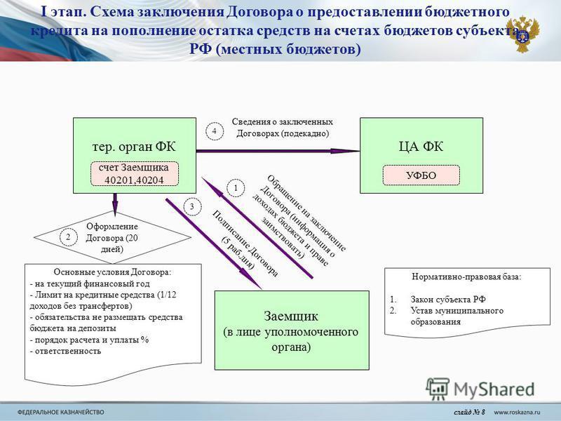 Схема заключения Договора о