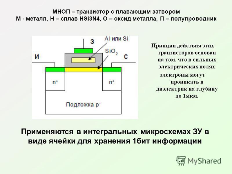 МНОП – транзистор с плавающим затвором М - металл, Н – сплав HSi3N4, О – оксид металла, П – полупроводник Принцип действия этих транзисторов основан на том, что в сильных электрических полях электроны могут проникать в диэлектрик на глубину до 1 мкм.