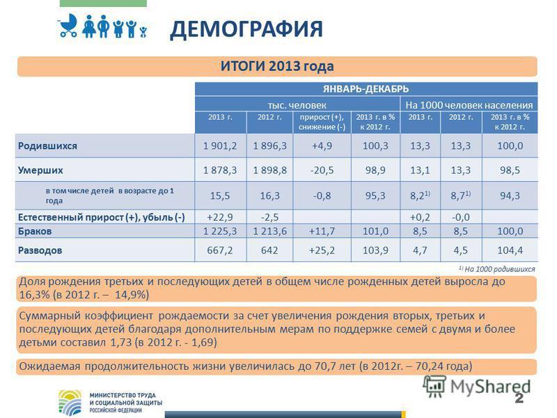 2 ДЕМОГРАФИЯ ЯНВАРЬ-ДЕКАБРЬ тыс. человек На 1000 человек населения 2013 г.2012 г.прирост (+), снижение (-) 2013 г. в % к 2012 г. 2013 г.2012 г.2013 г. в % к 2012 г. Родившихся 1 901,21 896,3+4,9100,313,3 100,0 Умерших 1 878,31 898,8-20,598,913,113,39