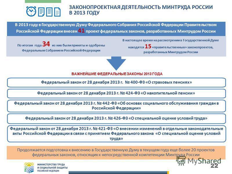 22 ЗАКОНОПРОЕКТНАЯ ДЕЯТЕЛЬНОСТЬ МИНТРУДА РОССИИ В 2013 ГОДУ Продолжается подготовка к внесению в Государственную Думу в текущем году еще более 20 проектов федеральных законов, относящих к непосредственной компетенции Минтруда России В 2013 году в Гос
