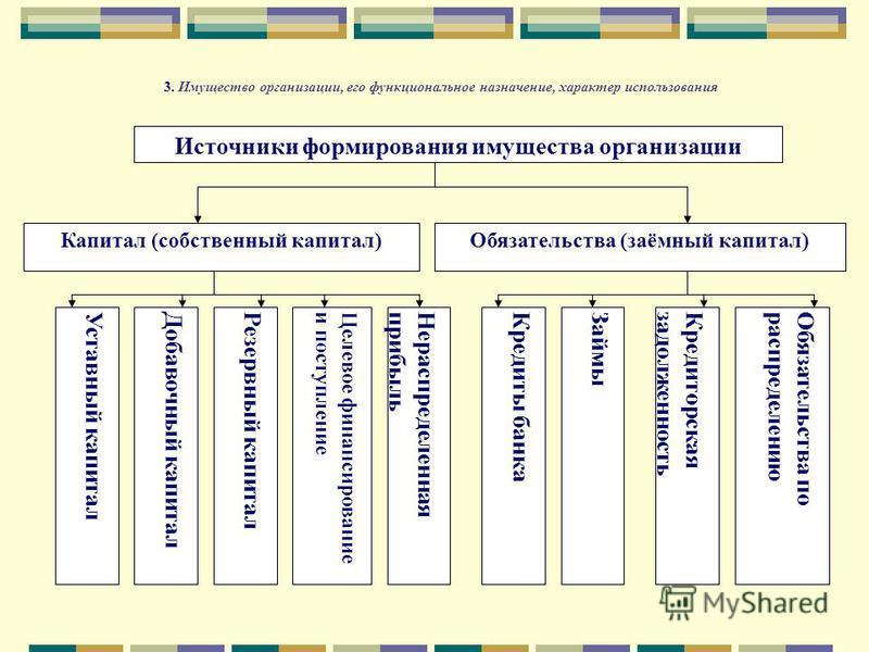 3. Имущество организации, его функциональное назначение, характер использования Источники формирования имущества организации Капитал (собственный капитал)Обязательства (заёмный капитал) Уставный капитал Добавочный капитал Резервный капитал Нераспреде