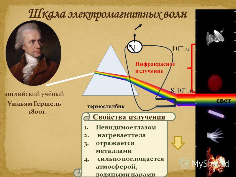 свет английский учёный Уильям Гершель 1800 г. термостолбик 1. Невидимое глазом 2. нагревает тела 3. отражается металлами 4. сильно поглощается атмосферой, водяными парами Свойства излучения t Инфракрасное излучение