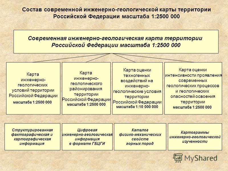 Состав современной инженерно-геологической карты территории Российской Федерации масштаба 1:2500 000 Современная инженерно-геологическая карта территории Российской Федерации масштаба 1:2500 000 Карта инженерно- геологических условий территории Росси