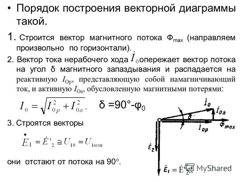 Порядок построения векторной диаграммы такой. 1. Строится вектор магнитного потока Ф max (направляем произвольно по горизонтали). 2. Вектор тока нерабочего хода опережает вектор потока на угол δ магнитного запаздывания и распадается на реактивную I О