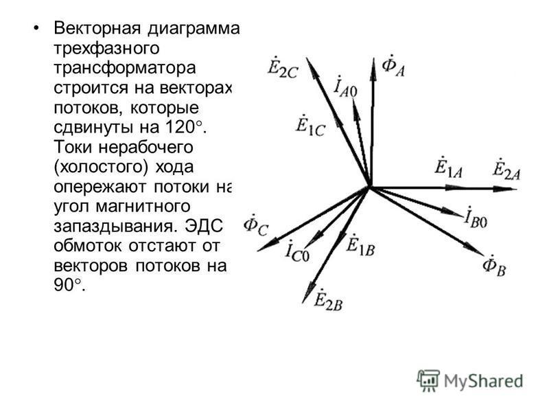 Векторная диаграмма трехфазного трансформатора строится на векторах потоков, которые сдвинуты на 120°. Токи нерабочего (холостого) хода опережают потоки на угол магнитного запаздывания. ЭДС обмоток отстают от векторов потоков на 90°.