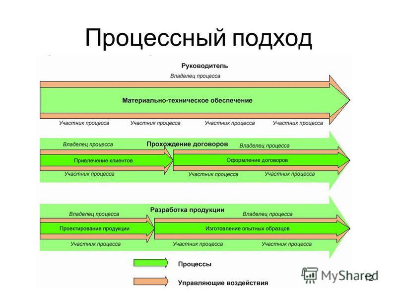 12 Процессный подход