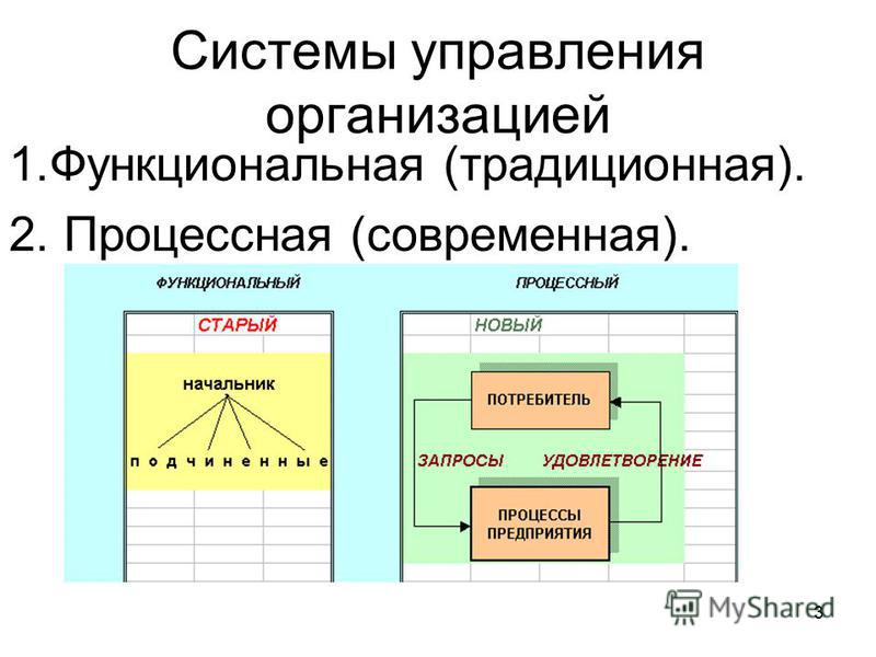 3 Системы управления организацией 1. Функциональная (традиционная). 2. Процессная (современная).