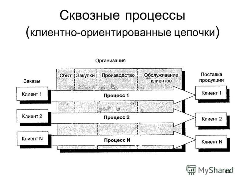 44 Сквозные процессы ( клиентно-ориентированные цепочки )