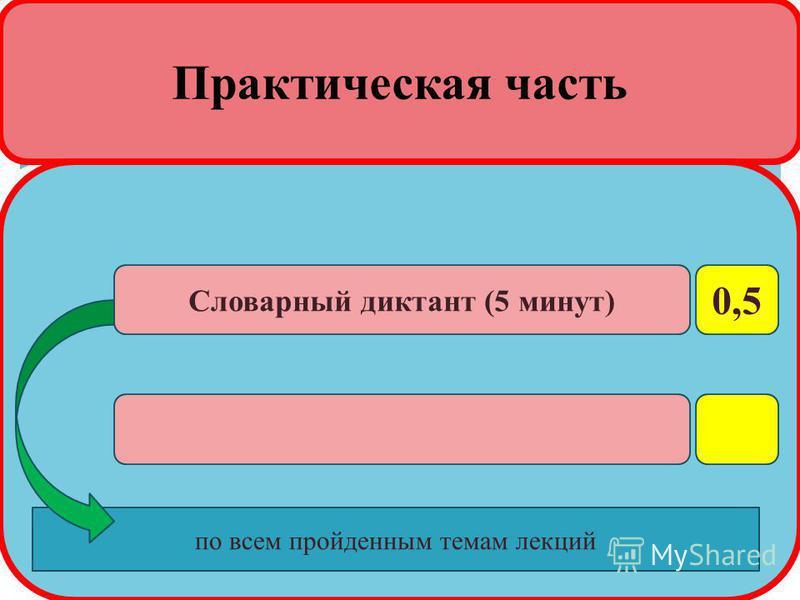Практическая часть 0,5 Словарный диктант (5 минут) по всем пройденным темам лекций