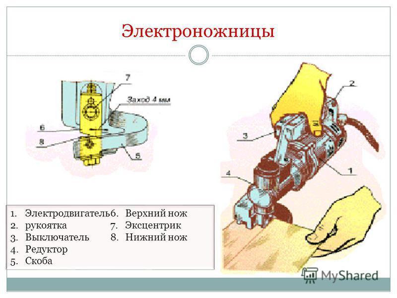 Электроножницы 1. Электродвигатель 2. рукоятка 3. Выключатель 4. Редуктор 5. Скоба 6. Верхний нож 7. Эксцентрик 8. Нижний нож