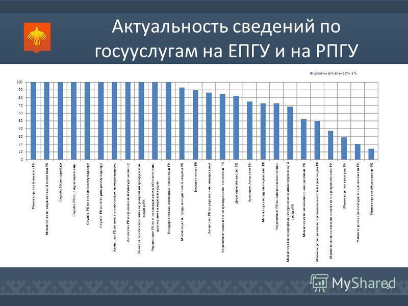 Актуальность сведений по гос услугам на ЕПГУ и на РПГУ 5