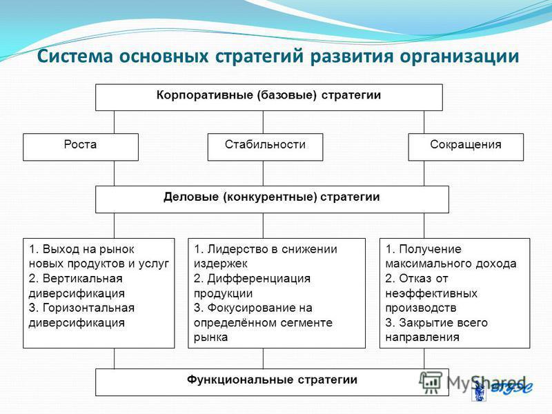 Система основных стратегий развития организации Корпоративные (базовые) стратегии Функциональные стратегии Роста СтабильностиСокращения Деловые (конкурентные) стратегии 1. Выход на рынок новых продуктов и услуг 2. Вертикальная диверсификация 3. Гориз