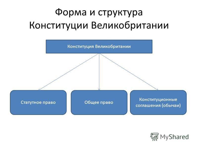 Форма и структура Конституции Великобритании Конституция Великобритании Статутное право Общее право Конституционные соглашения (обычаи)