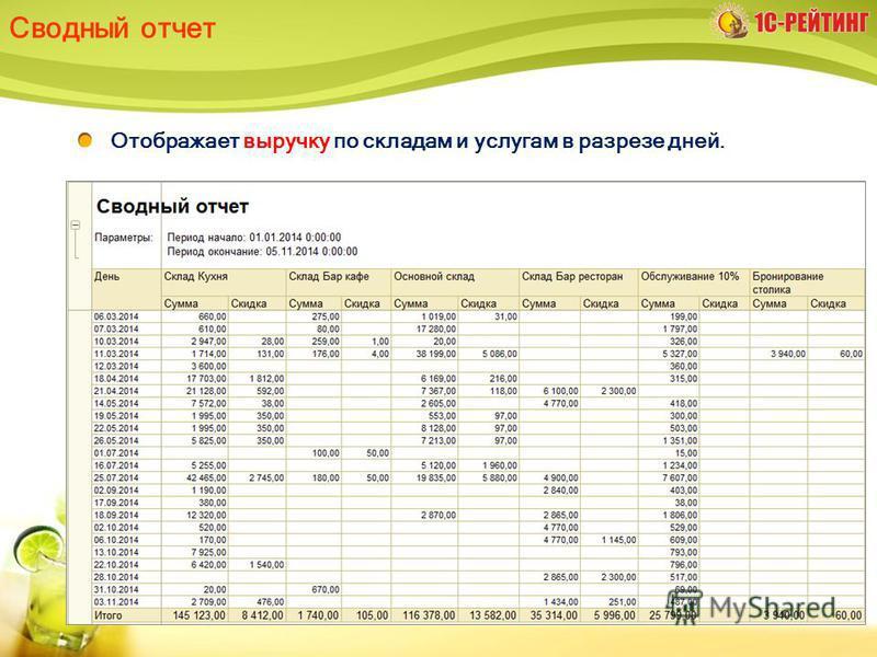 Сводный отчет Отображает выручку по складам и услугам в разрезе дней.