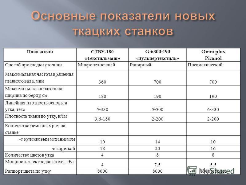 Показатели СТБУ -180 « Текстильмаш » G-6300-190 « Зульцертекстиль » Omni plus Picanol Способ прокладки уточины МикрочелночныйРапирный Пневматический Максимальная частота вращения главного вала, мин 360700 Максимальная заправочная ширина по берду, см