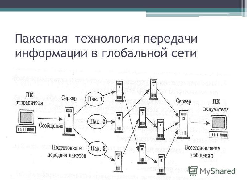 Пакетная технология передачи информации в глобальной сети