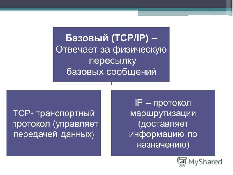Базовый (ТСР/IP) – Отвечает за физическую пересылку базовых сообщений TCP- транспортный протокол (управляет передачей данных ) IP – протокол маршрутизации (доставляет информацию по назначению)