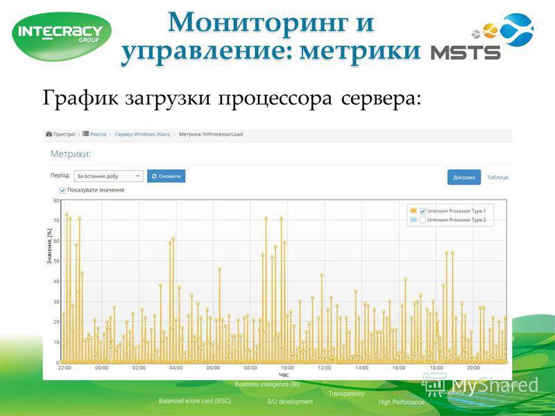 Мониторинг и управление: метрики График загрузки процессора сервера: