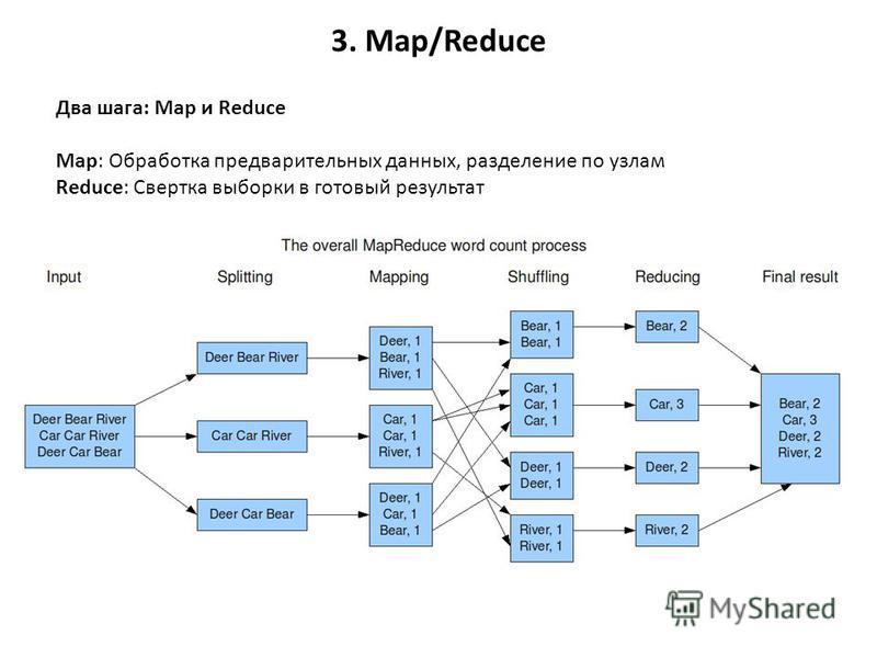 3. Map/Reduce Два шага: Map и Reduce Map: Обработка предварительных данных, разделение по узлам Reduce: Свертка выборки в готовый результат