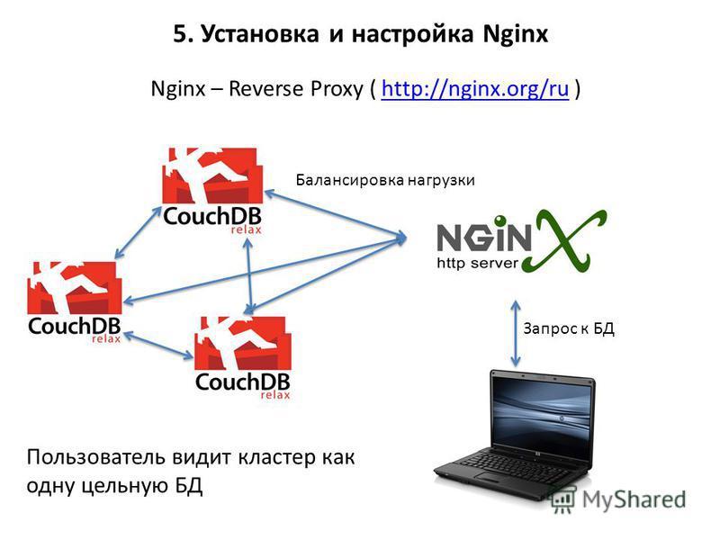 5. Установка и настройка Nginx Nginx – Reverse Proxy ( http://nginx.org/ru )http://nginx.org/ru Балансировка нагрузки Запрос к БД Пользователь видит кластер как одну цельную БД