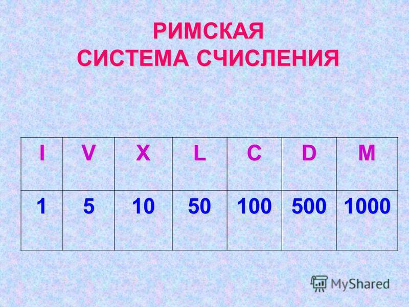 РИМСКАЯ СИСТЕМА СЧИСЛЕНИЯ IVXLCDM 1510501005001000