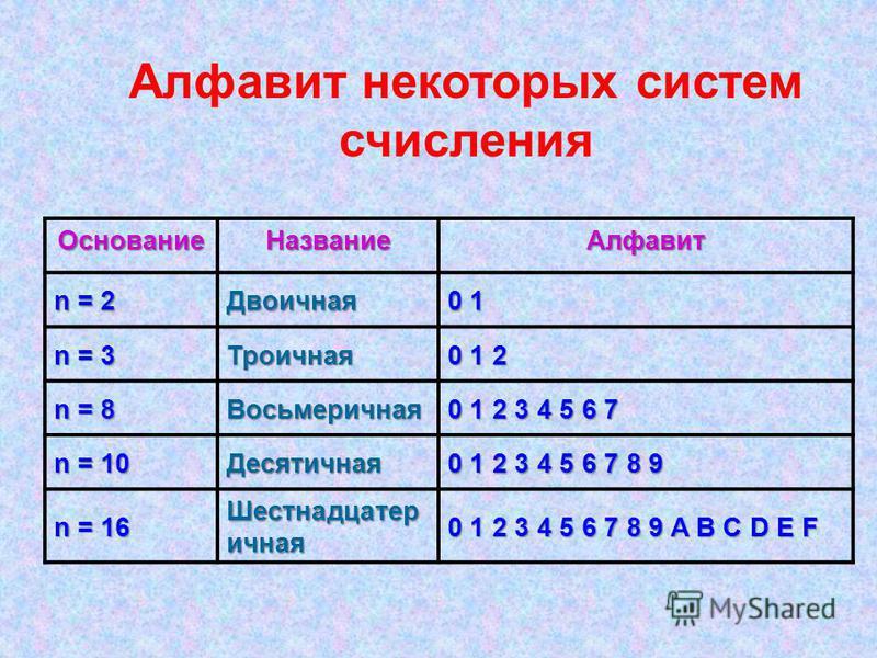 Основание НазваниеАлфавит n = 2 Двоичная 0 1 n = 3 Троичная 0 1 2 n = 8 Восьмеречная 0 1 2 3 4 5 6 7 n = 10 Десятичная 0 1 2 3 4 5 6 7 8 9 n = 16 Шестнадцатер ичная 0 1 2 3 4 5 6 7 8 9 A B C D E F Алфавит некоторых систем счисления