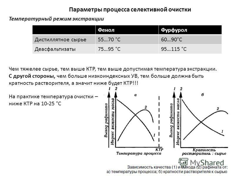 Параметры процесса селективной очистки Температурный режим экстракции Фенол Фурфурол Дистиллятное сырье 55…70 °С60…90°С Деасфальтизаты 75…95 °С95…115 °С Чем тяжелее сырье, тем выше КТР, тем выше допустимая температура экстракции. С другой стороны, че