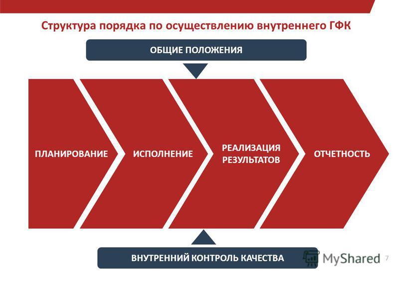 7 ОБЩИЕ ПОЛОЖЕНИЯ ВНУТРЕННИЙ КОНТРОЛЬ КАЧЕСТВА Структура порядка по осуществлению внутреннего ГФК 7 ПЛАНИРОВАНИЕИСПОЛНЕНИЕ РЕАЛИЗАЦИЯ РЕЗУЛЬТАТОВ ОТЧЕТНОСТЬ