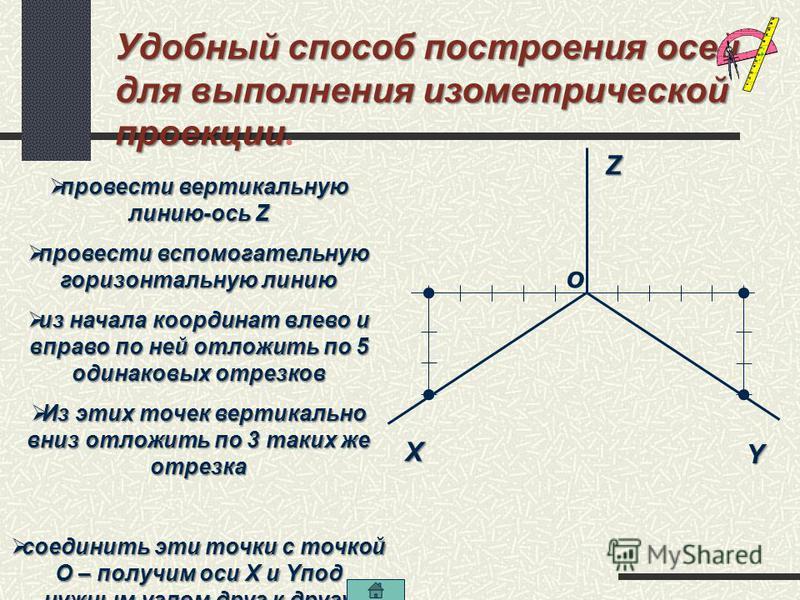 Прямоугольная изометрическая проекция изометрическая проекция.Прямоугольная z X Y Размеры по всем осям и прямым, параллельным им, откладывают истинные (без искажения) 120°
