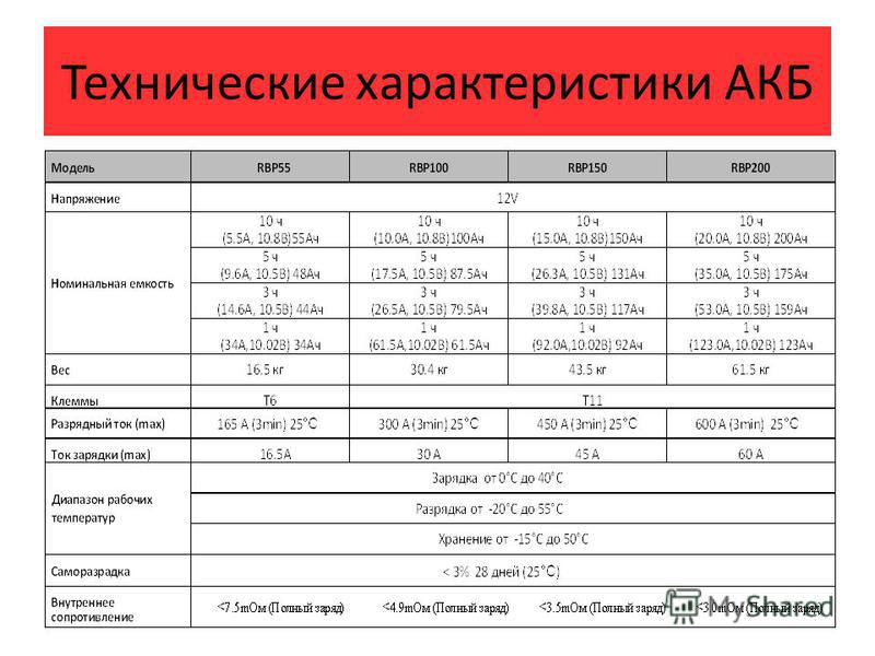 Технические характеристики АКБ