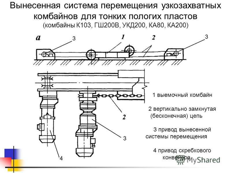 Вынесенная система перемещения узкозахватных комбайнов для тонких пологих пластов (комбайны К103, ГШ200В, УКД200, КА80, КА200) 1 выемочный комбайн 2 вертикально замкнутая (бесконечная) цепь 3 привод вынесенной системы перемещения 4 привод скребкового