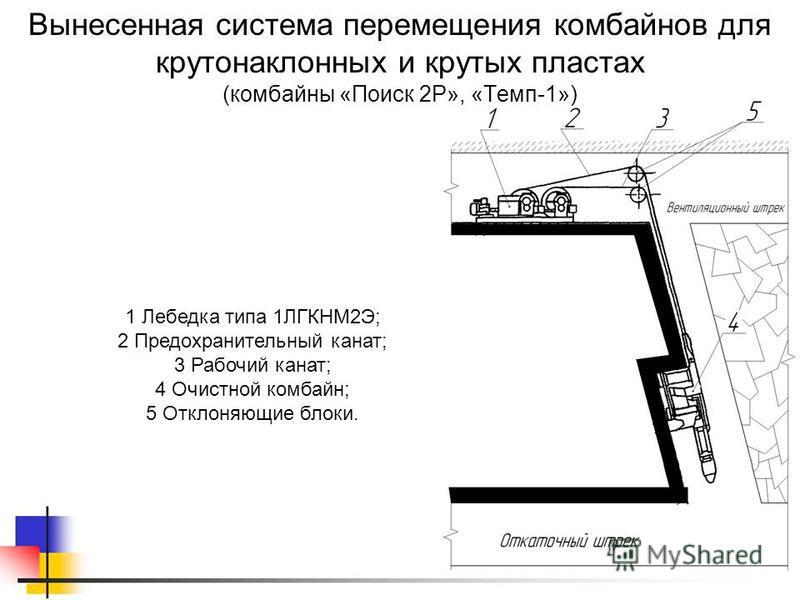 1 Лебедка типа 1ЛГКНМ2Э; 2 Предохранительный канат; 3 Рабочий канат; 4 Очистной комбайн; 5 Отклоняющие блоки. Вынесенная система перемещения комбайнов для крутонаклонных и крутых пластах (комбайны «Поиск 2Р», «Темп-1»)