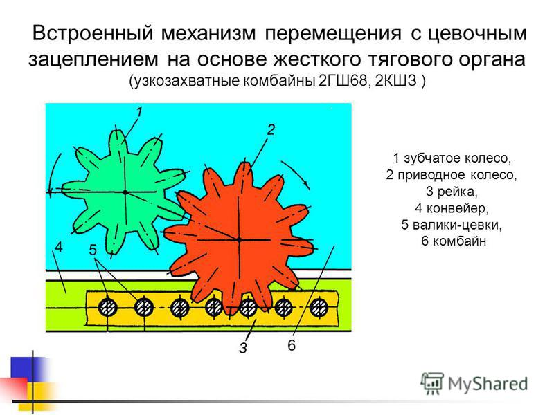 1 зубчатое колесо, 2 приводное колесо, 3 рейка, 4 конвейер, 5 валики-цевки, 6 комбайн Встроенный механизм перемещения с цевочным зацеплением на основе жесткого тягового органа (узкозахватные комбайны 2ГШ68, 2КШЗ )