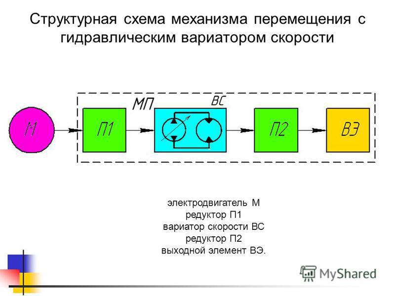 электродвигатель М редуктор П1 вариатор скорости ВС редуктор П2 выходной элемент ВЭ. Структурная схема механизма перемещения с гидравлическим вариатором скорости