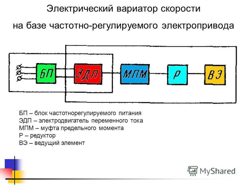 Электрический вариатор скорости на базе частотно-регулируемого электропривода БП – блок частотно регулируемого питания ЭДП – электродвигатель переменного тока МПМ – муфта предельного момента Р – редуктор ВЭ – ведущий элемент