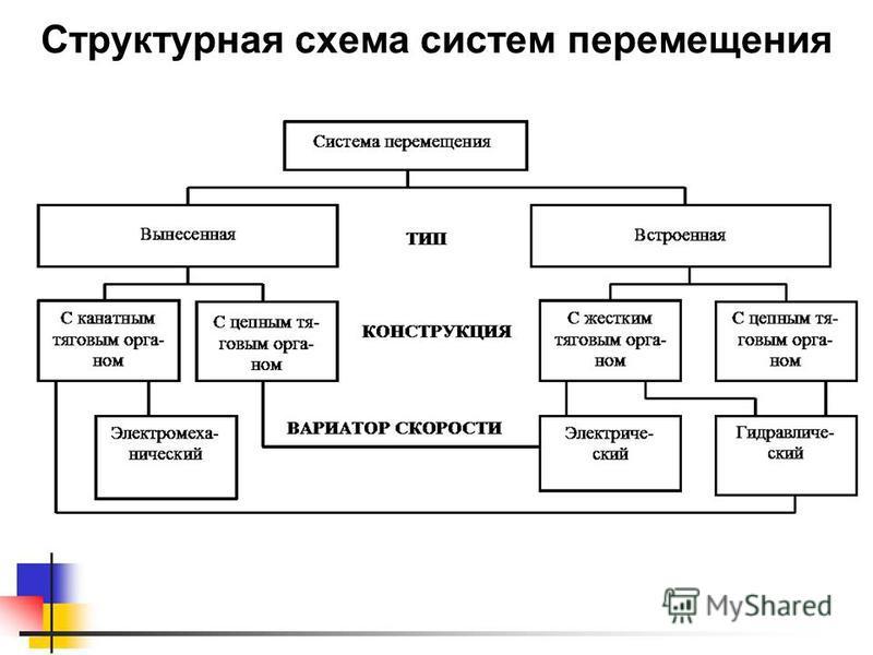 Структурная схема систем перемещения