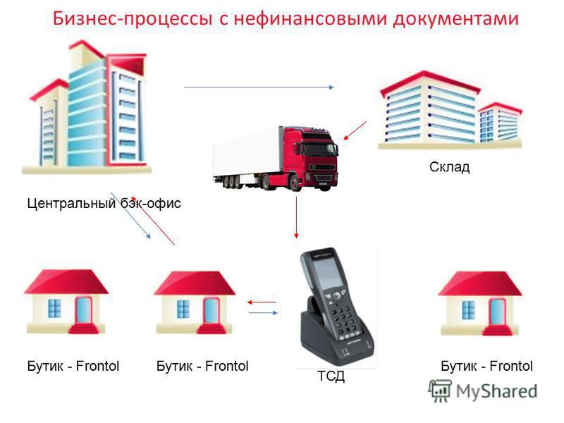 Центральный бэк-офис Бутик - Frontol ТСД Склад Бизнес-процессы с нефинансовыми документами