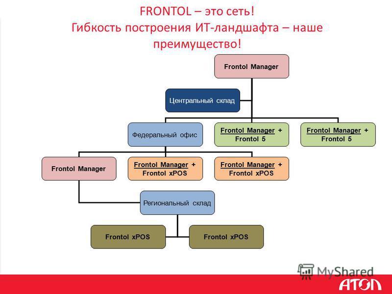 FRONTOL – это сеть! Гибкость построения ИТ-ландшафта – наше преимущество! Frontol Manager Федеральный офис Frontol Manager + Frontol 5 Frontol Manager + Frontol 5 Frontol Manager Региональный склад Frontol Manager + Frontol xPOS Центральный склад Fro