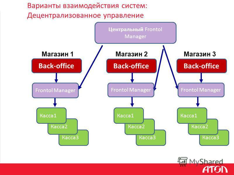 Варианты взаимодействия систем: Децентрализованное управление Касса 3 Back-office Frontol Manager Магазин 1 Магазин 2Магазин 3 Касса 2 Центральный Frontol Manager Касса 1 Frontol Manager Касса 3 Касса 2 Касса 1 Касса 3 Касса 2 Касса 1 Back-office