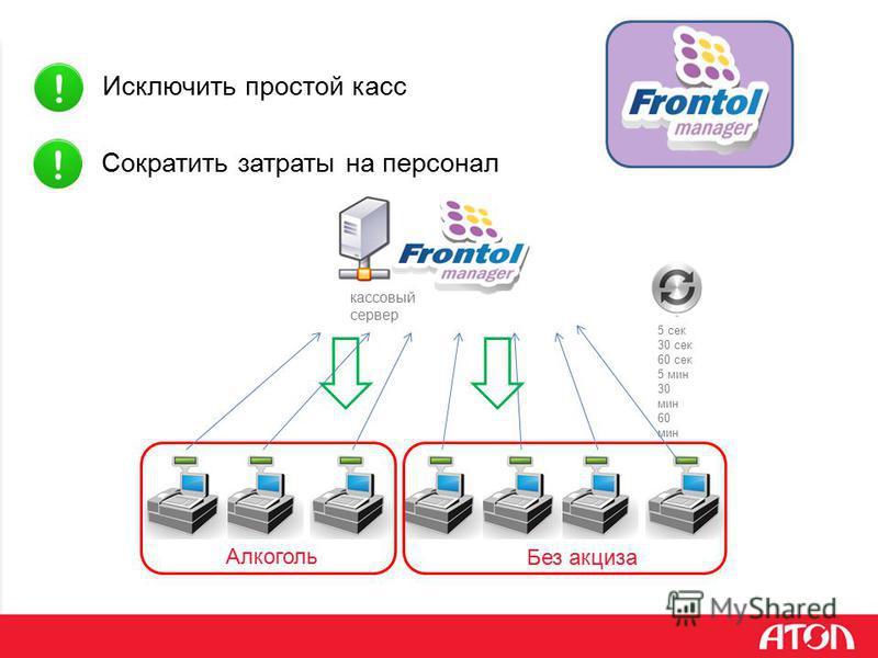 Исключить простой касс Сократить затраты на персонал кассовый сервер Алкоголь Без акциза 5 сек 30 сек 60 сек 5 мин 30 мин 60 мин