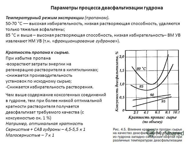 Параметры процесса деасфальтизации гудрона Температурный режим экстракции (пропаном). 50-70 °С –– высокая избирательность, низкая растворяющая способность, удаляются только тяжелые асфальтены; 85 °С и выше – высокая растворяющая способность, низкая и