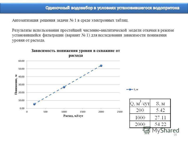 16 Автоматизация решения задачи 1 в среде электронных таблиц. Результаты использования простейшей численно-аналитической модели откачки в режиме установившейся фильтрации (вариант 1) для исследования зависимости понижения уровня от расхода.