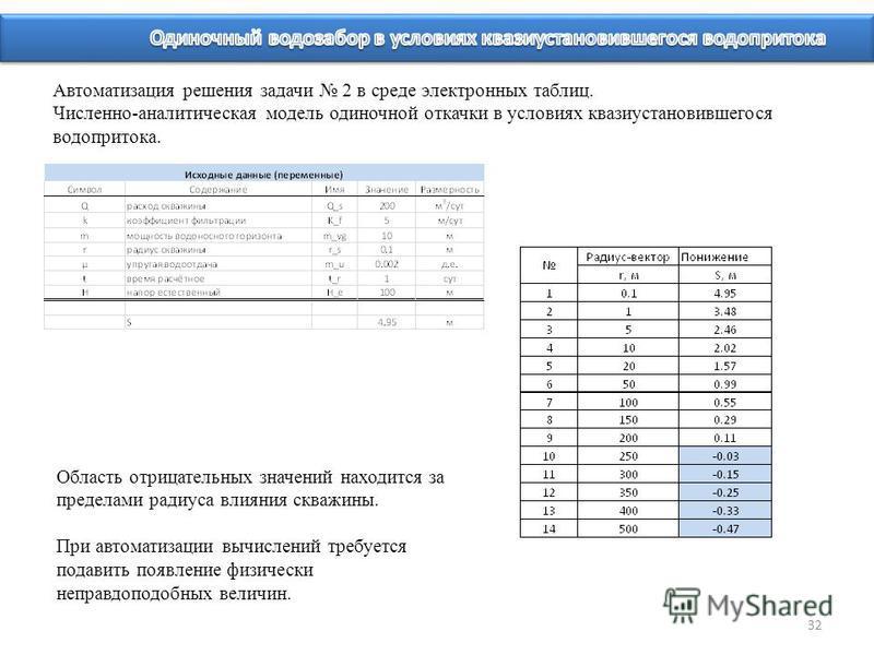 32 Автоматизация решения задачи 2 в среде электронных таблиц. Численно-аналитическая модель одиночной откачки в условиях квазиустановившегося водопритока. Область отрицательных значений находится за пределами радиуса влияния скважины. При автоматизац