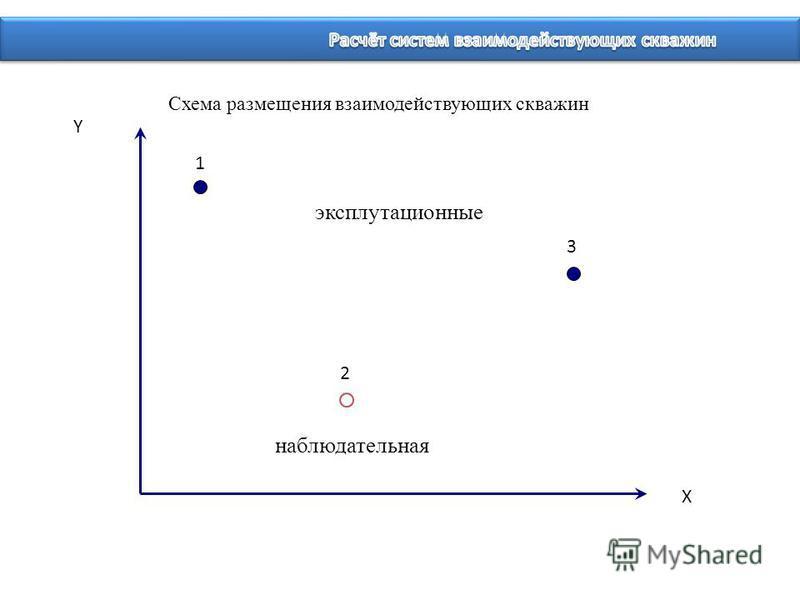 Схема размещения взаимодействующих скважин Y X 1 2 3 эксплуатационные наблюдательная