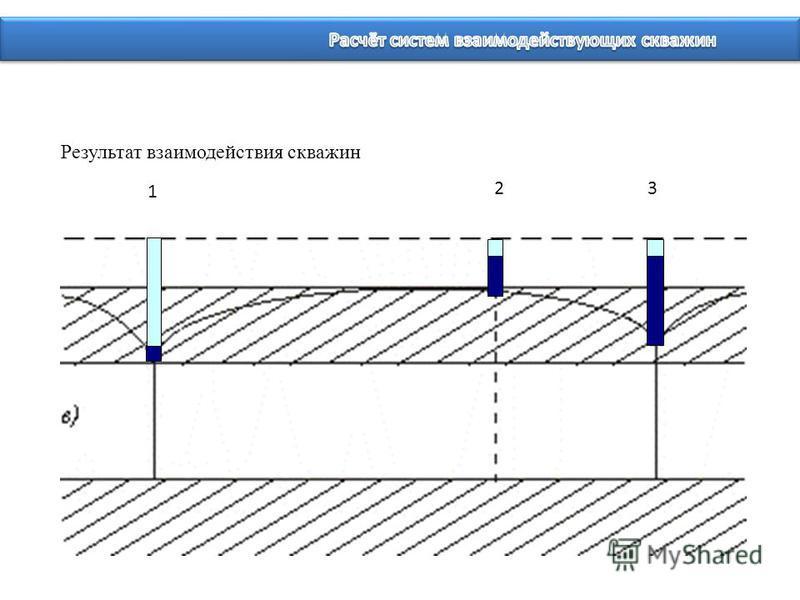 Результат взаимодействия скважин 1 23