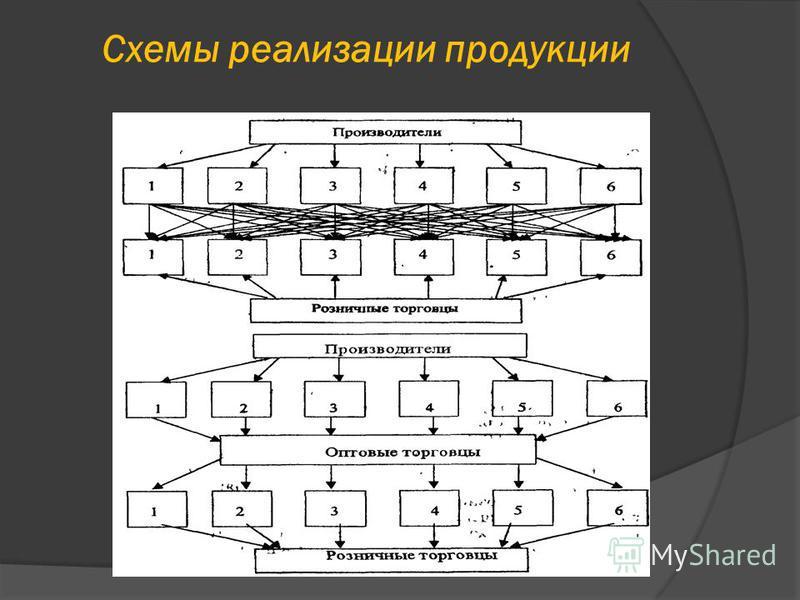 Схемы реализации продукции