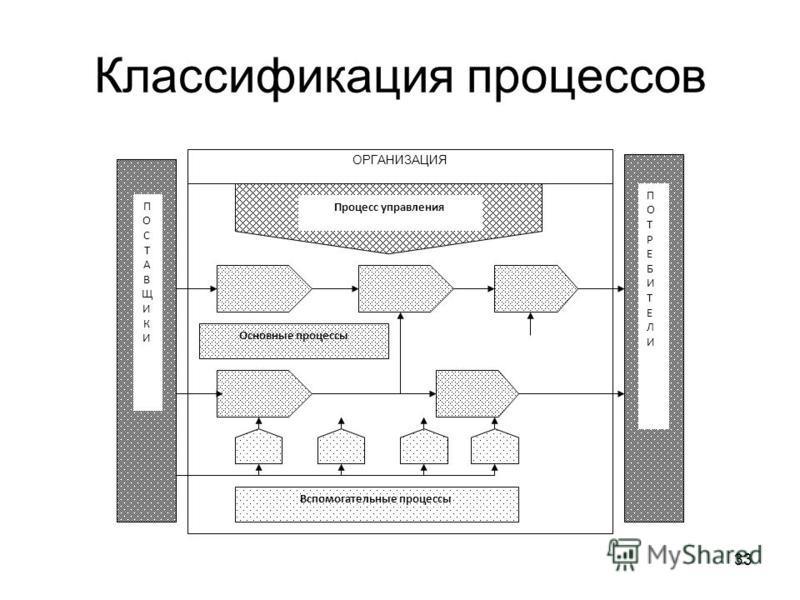 Классификация процессов 33 ПОСТАВЩИКИПОСТАВЩИКИ ПОТРЕБИТЕЛИПОТРЕБИТЕЛИ ОРГАНИЗАЦИЯ Процесс управления Основные процессы Вспомогательные процессы