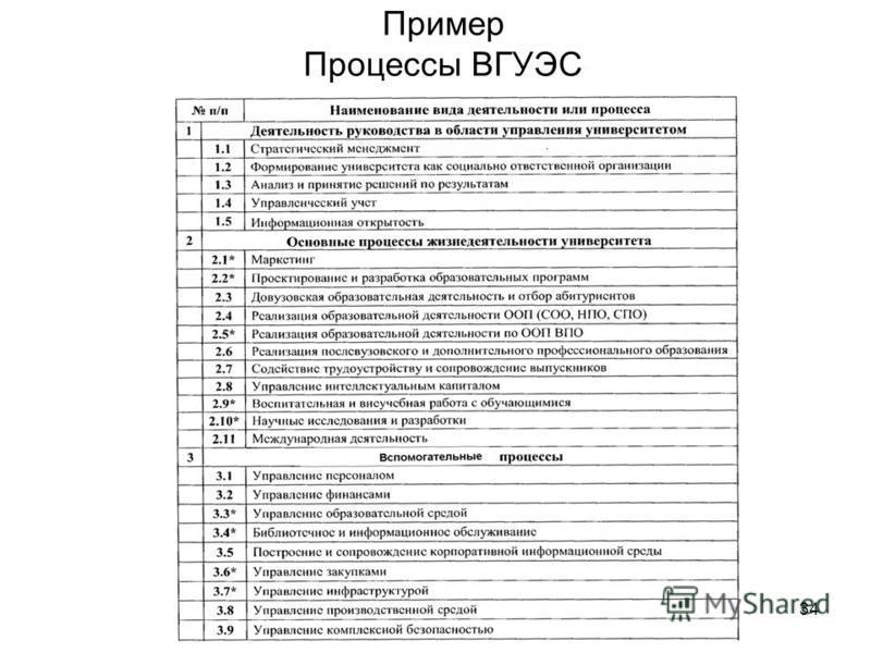 34 Пример Процессы ВГУЭС