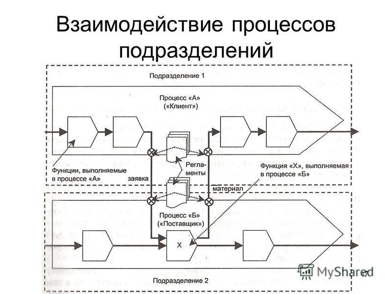 37 Взаимодействие процессов подразделений